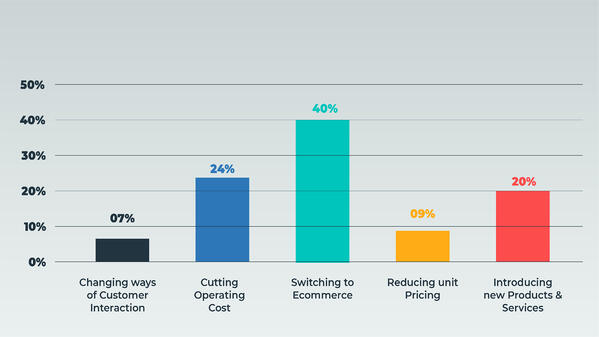 bar graph representing how are business continuing their sales effort
