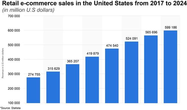 bar graph e-commerce sales