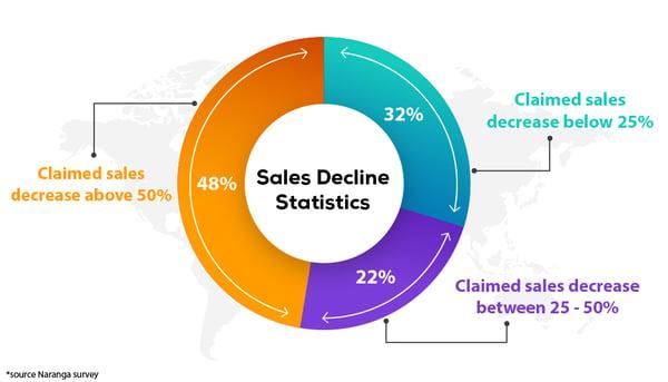 sales decline (1)